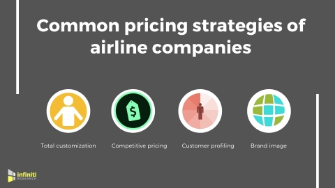 Competitive pricing strategies in the aviation industry. (Graphic: Business Wire)