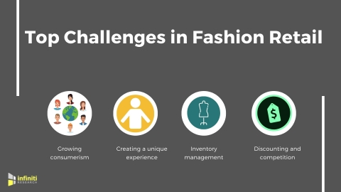 Fashion retail industry challenges. (Graphic: Business Wire)