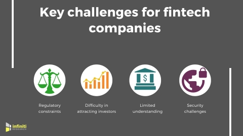 Fintech industry challenges. (Graphic: Business Wire)