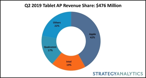 Fig 1. Q2 2019 Tablet AP Revenue Share by Percentage (total $476 Million) (Graphic: Business Wire)