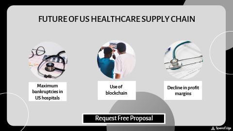 Future of US Healthcare Supply Chain.