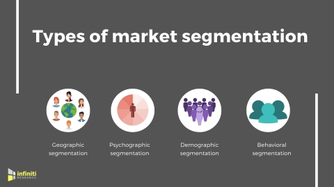 Types of market segmentation. (Graphic: Business Wire)