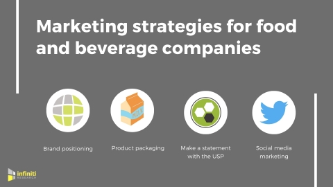 Food and beverage marketing strategies. (Graphic: Business Wire)