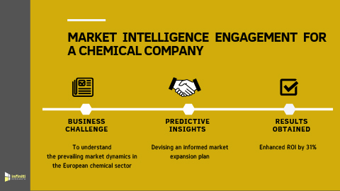 Market Intelligence Engagement to Enhance ROI by 31% for a Chemical Company (Graphic: Business Wire)