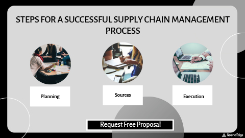 Steps for a Successful Supply Chain Management Process.