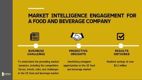Market Intelligence Solution Helped a Food and Beverage Company to Devise a Sound Go-to-Market Strategy