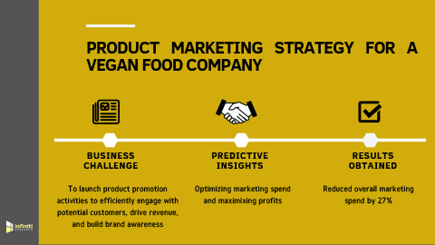 A Vegan Food Company Curtailed Marketing Spend and Increased Sales Using Product Marketing Strategy (Graphic: Business Wire)