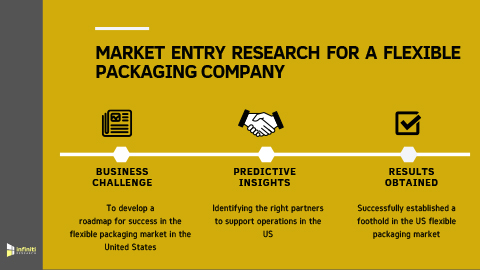 Market Entry Strategy Helped a Flexible Packaging Company to Successfully Establish their Foothold in the US Market (Graphic: Business Wire)