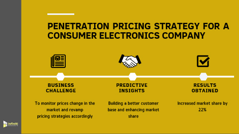 Leveraging Penetration Pricing Strategy to Increase Market Share by 22% for a Consumer Electronics Supplier