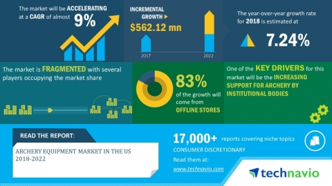 Technavio has announced its latest market research report titled US archery equipment market 2018-2022. (Graphic: Business Wire)