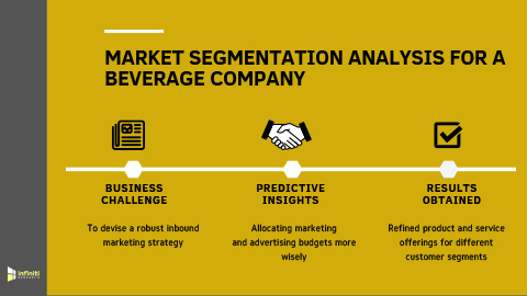A Beverage Company Streamlined Marketing Initiatives and Attracts New Customers Using Market Segmentation Analysis