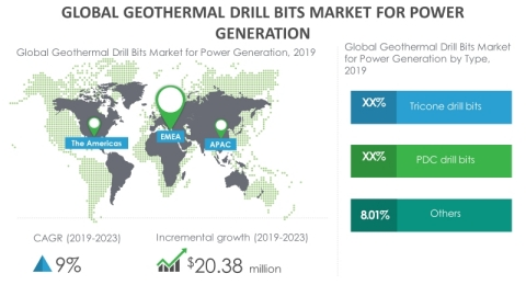 Technavio has announced its latest market research report titled global geothermal drill bits market 2019-2023. (Graphic: Business Wire)
