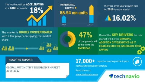 Technavio has announced its latest market research report titled global automotive telematics market 2018-2022. (Graphic: Business Wire)
