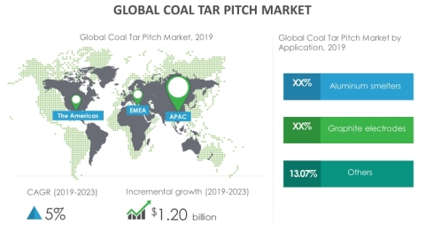 Technavio has announced its latest market research report titled global coal tar pitch market 2019-2023. (Graphic: Business Wire)