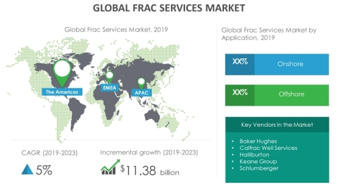 Technavio has announced its latest market research report titled global frac services market 2019-2023. (Graphic: Business Wire)