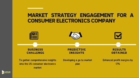 Go to Market Strategy Engagement to Enhance Profits by 17% for a Consumer Electronics Company