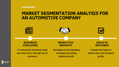 Infiniti's Market Segmentation Analysis Helped an Automotive Company to Devise Effective Marketing Strategies and Drive Market Growth