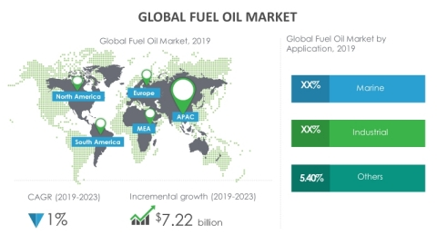 Technavio has announced its latest market research report titled global fuel oil market 2019-2023. (Graphic: Business Wire)