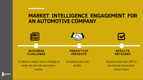 Market Intelligence Solution Helped an Automaker to Acquire More than 20% of the German Automotive Market Share (Graphic: Business Wire)