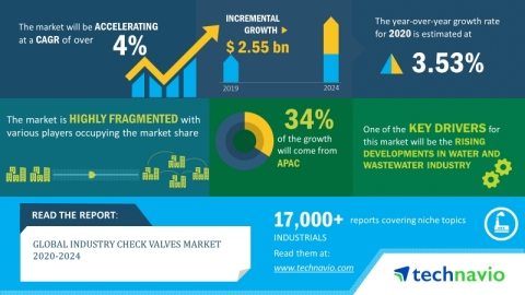 Technavio has announced its latest market research report titled global industry check valves market 2020-2024. (Graphic: Business Wire)