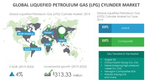 Technavio has announced its latest market research report titled global LPG cylinder market 2019-2023. (Graphic: Business Wire)