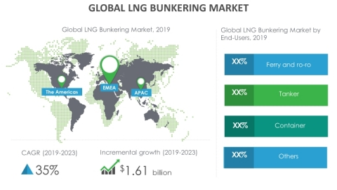 Technavio has announced its latest market research report titled global LNG bunkering market 2019-2023. (Graphic: Business Wire)