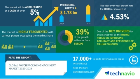 Technavio has announced its latest market research report titled global pouch packaging machinery market 2020-2024. (Graphic: Business Wire)