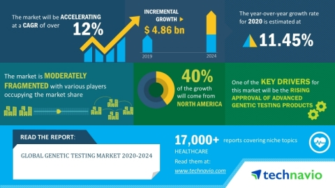 Technavio has announced its latest market research report titled global genetic testing market 2020-2024. (Graphic: Business Wire)