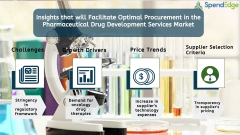 Global Pharmaceutical Drug Development Services Market - Procurement Intelligence Report. (Graphic: Business Wire)