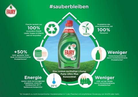 Procter & Gamble weitet Einsatz von Recyclingmaterial deutlich aus (Graphic: Business Wire)