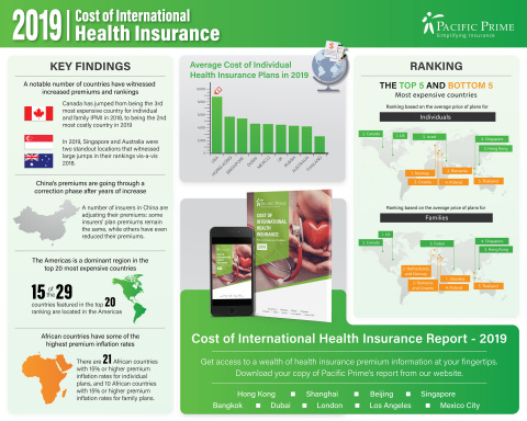Cost of International Health Insurance in 100 countries - Infographic (Graphic: Business Wire)