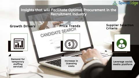 Global Recruitment Industry Procurement Intelligence Report. (Graphic: Business Wire)