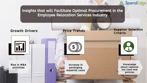Global Employee Relocation Services Industry Procurement Intelligence Report. (Graphic: Business Wire)