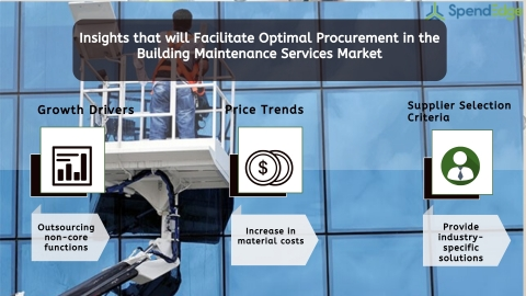 Building Maintenance Services Market Procurement Intelligence Report. (Graphic: Business Wire)
