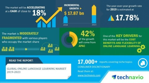 Technavio has announced its latest market research report titled global online language learning market 2019-2023 (Graphic: Business Wire)