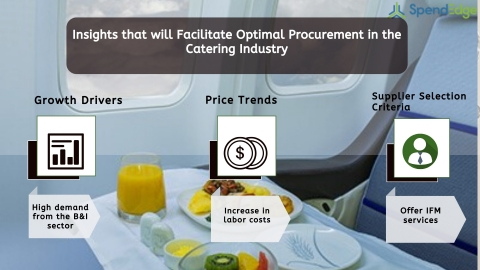 Global Catering Industry Procurement Intelligence Report. (Graphic: Business Wire)