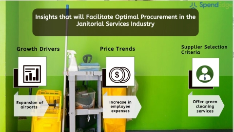 Global Janitorial Services Industry Procurement Intelligence Report. (Graphic: Business Wire)