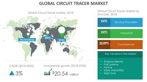 Technavio has announced its latest market research report titled global circuit tracer market 2018-2022 (Graphic: Business Wire)