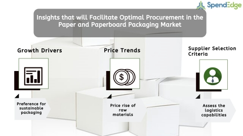 Global Paper and Paperboard Packaging Market Procurement Intelligence Report. (Graphic: Business Wire)