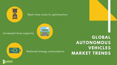 Three trends that will drive the global market for autonomous vehicles. (Graphic: Business Wire)
