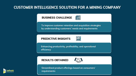 Customer Intelligence Solution Enhanced Customer Loyalty and Reduced Churn Rate for a Mining Company