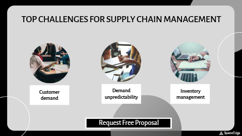 Top Challenges for Supply Chain Management.