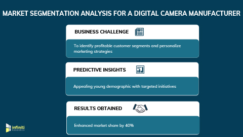 Increasing Market Share by 40% for a Digital Camera Manufacturer Using Market Segmentation Analysis