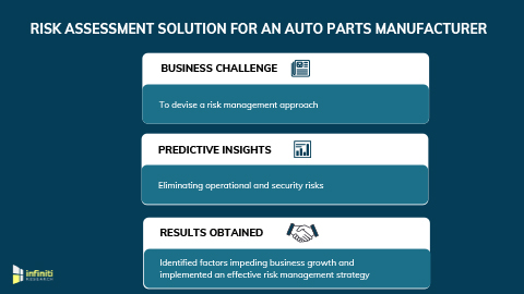 Risk Assessment Solution Helped an Auto Parts Manufacturer to Identify Market Vulnerabilities and Enhance Market Growth