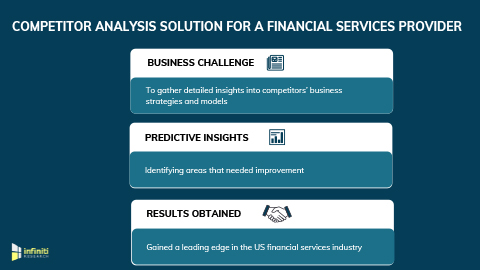 Competitor Analysis Solution Helped a Financial Services Provider to Gain a Leading Edge in the Market