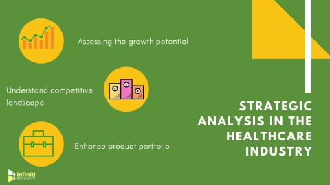 Benefits of strategic analysis in healthcare. (Graphic: Business Wire)
