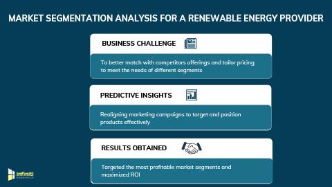 Market Segmentation Analysis to Identify Profitable Customer Segments and Streamline Marketing Campaigns for a Renewable Energy Provider.