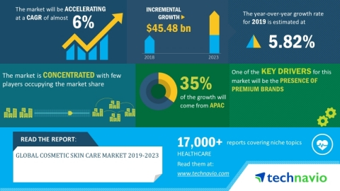 Technavio has announced its latest market research report titled global cosmetic skin care market 2019-2023. (Graphic: Business Wire)