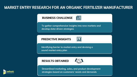 Market Entry Strategy to Support Data-Driven Strategies for an Organic Fertilizer Manufacturer (Graphic: Business Wire)