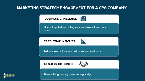 Marketing Strategy Engagement to Tailor Marketing Initiatives and Acquire New Customers for a CPG Company (Graphic: Business Wire).